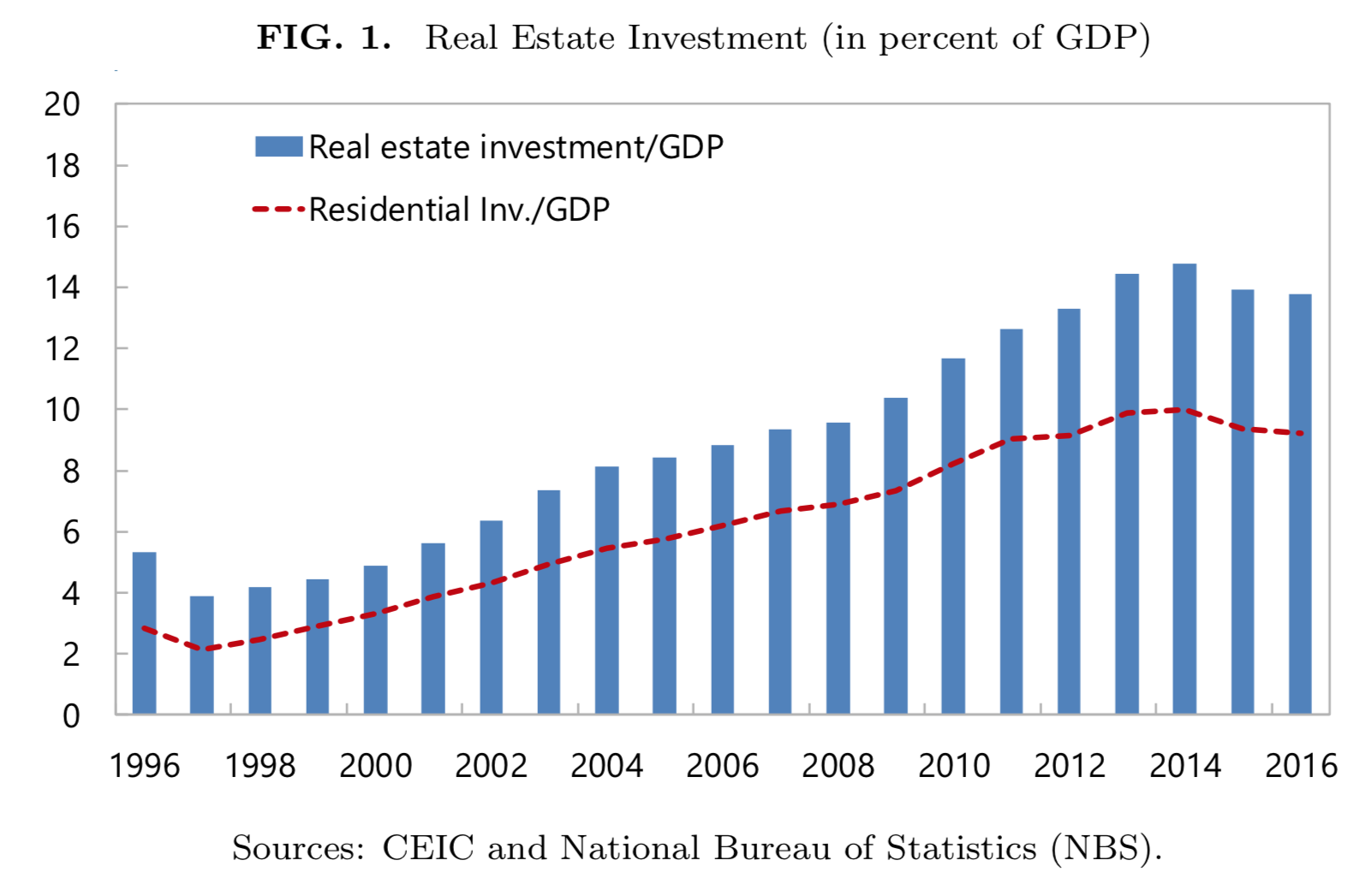 CN-Real-Estate-GDP-Ratio