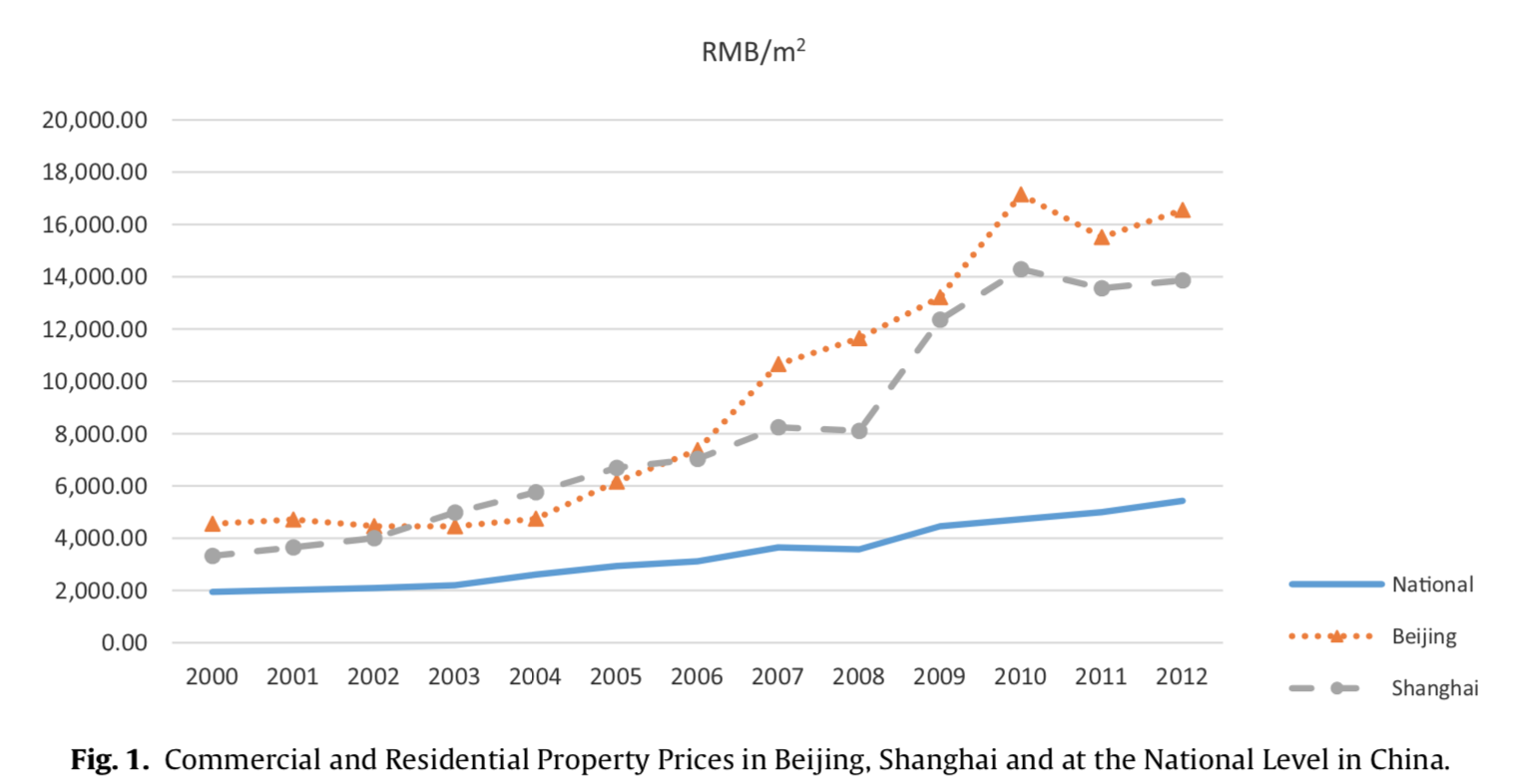 CN-Real-Estate-Price