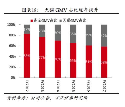 Tmall-GMV-Ratio